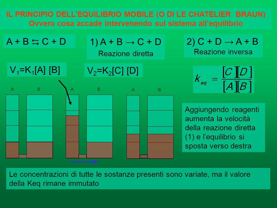A + B ⇆ C + D A + B → C + D 2) C + D → A + B V1=K1[A] [B] V2=K2[C] [D]